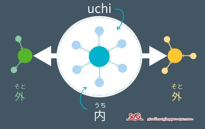 regola societa giapponese capire il giappone uchi e soto relazioni personali