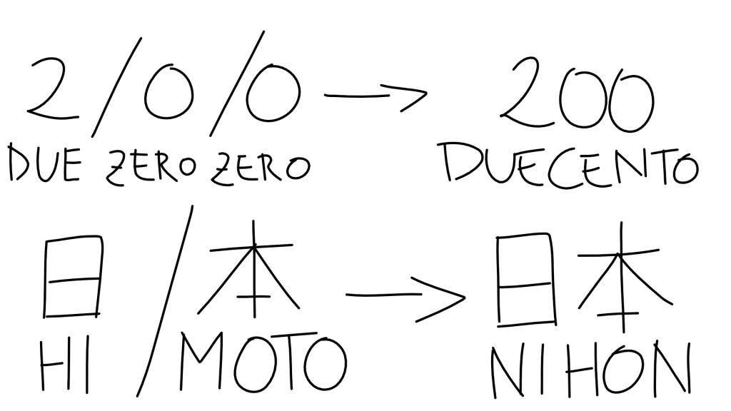per-imparare-una-lingua-chi-ben-comincia-simbolo-lettura-significato-kanji-03